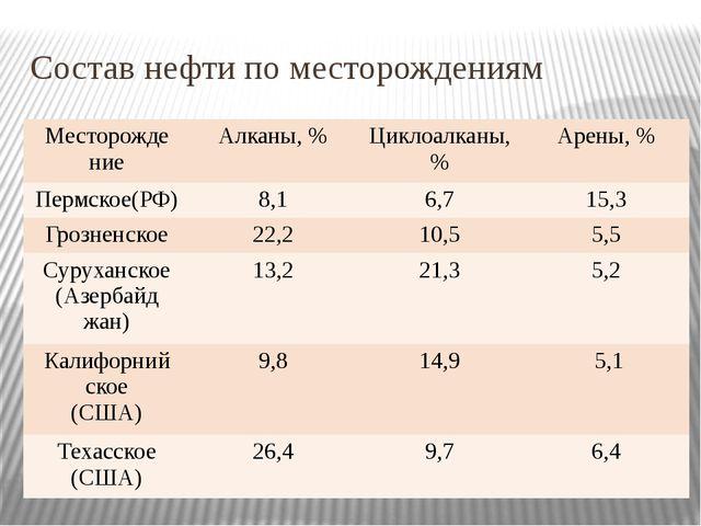 Состав нефти по месторождениям Месторожде ние Алканы, % Циклоалканы, % Арены,...