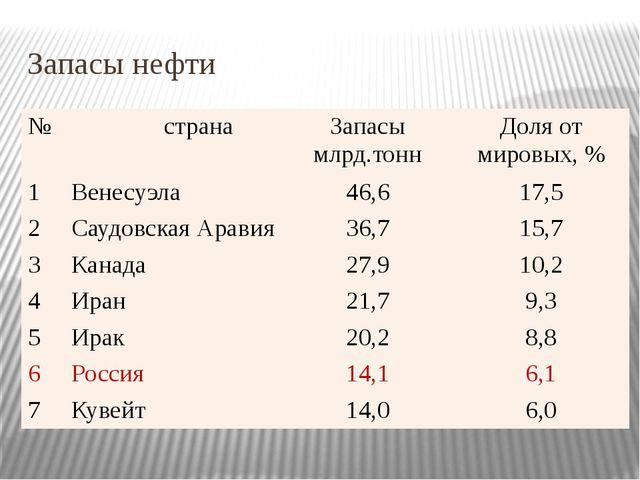 Запасы нефти № страна Запасы млрд.тонн Доля от мировых, % 1 Венесуэла 46,6 17...