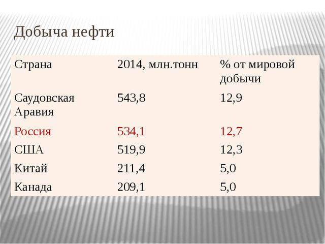 Добыча нефти Страна 2014, млн.тонн % от мировой добычи Саудовская Аравия 543,...