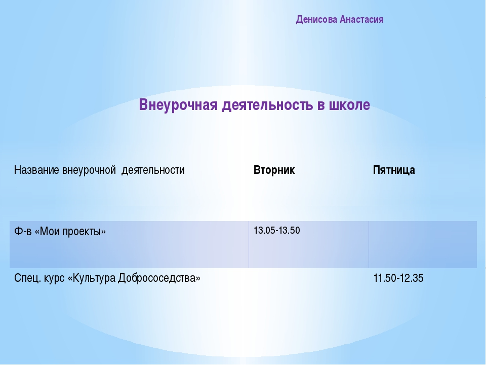 Денисова Анастасия Внеурочная деятельность в школе Название внеурочнойдеятел...