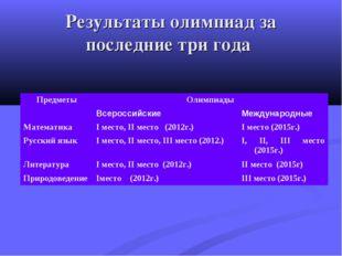 Результаты олимпиад за последние три года ПредметыОлимпиады ВсероссийскиеМ