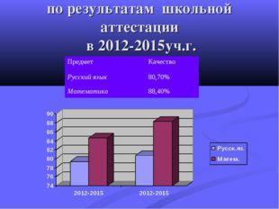 по результатам школьной аттестации в 2012-2015уч.г. ПредметКачество Русский