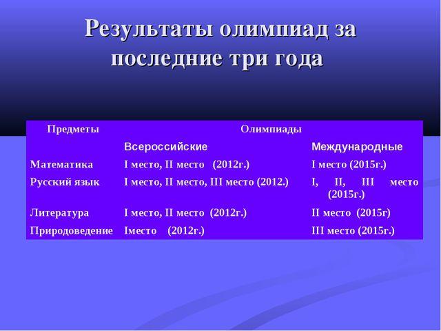 Результаты олимпиад за последние три года ПредметыОлимпиады ВсероссийскиеМ...