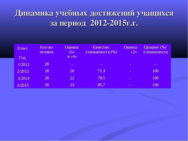 Динамика учебных достижений учащихся за период 2012-2015г.г. Класс ГодКол-в...
