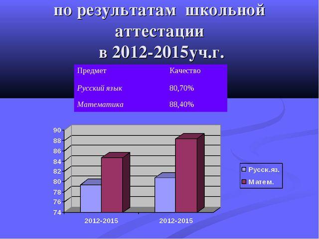 по результатам школьной аттестации в 2012-2015уч.г. ПредметКачество Русский...