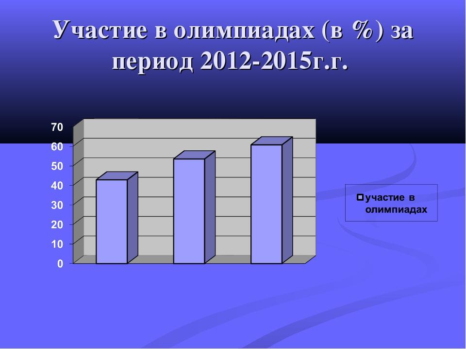 Участие в олимпиадах (в %) за период 2012-2015г.г.
