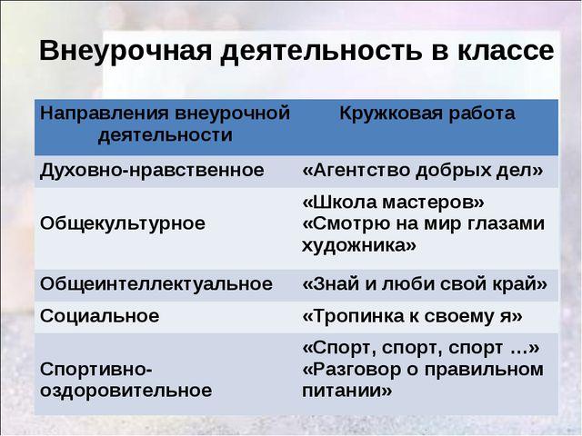 Внеурочная деятельность в классе Направления внеурочной деятельностиКружкова...