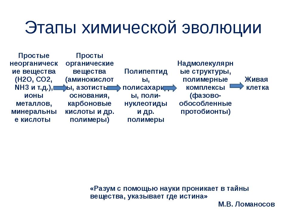 Этапы химической эволюции Простые неорганические вещества(Н2О, СО2,NН3и т.д.)...