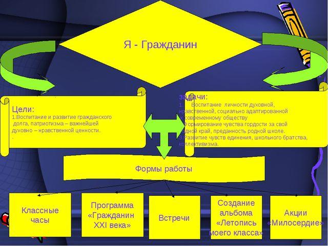 Я - Гражданин Цели: 1.Воспитание и развитие гражданского долга, патриотизма –...