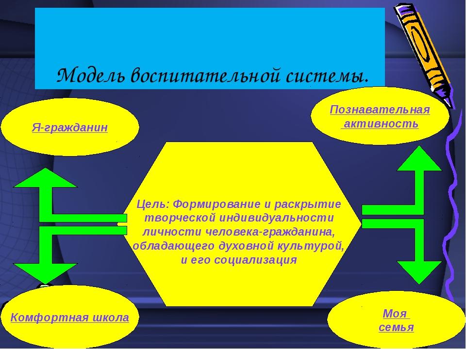 Модель воспитательной системы. Комфортная школа Познавательная активность Мо...