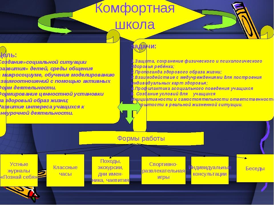 Комфортная школа Цель: Создание»социальной ситуации развития» детей, среды об...
