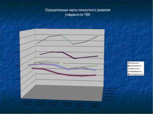 Отрицательные черты личностного развития учащихся по УВК