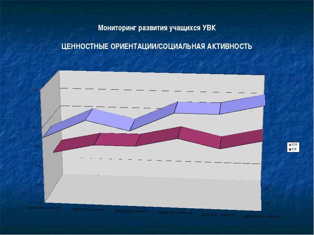 Мониторинг развития учащихся УВК ЦЕННОСТНЫЕ ОРИЕНТАЦИИ/СОЦИАЛЬНАЯ АКТИВНОСТЬ