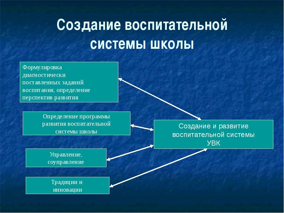 Создание воспитательной системы школы Формулировка диагностически поставленны...