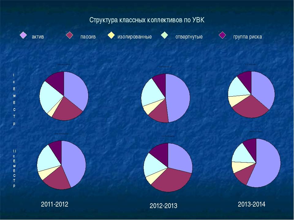 Структура классных коллективов по УВК актив пассив изолированные отвергнутые...