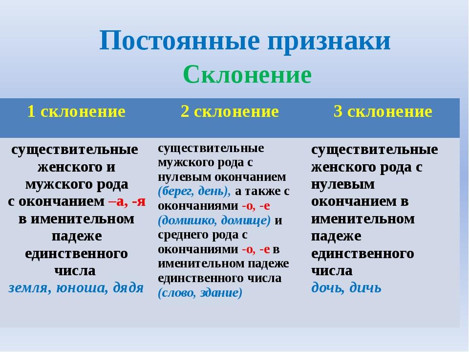 Постоянные признаки Склонение 1 склонение 2 склонение 3 склонение существител...