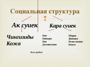 Социальная структура Ак суиек Кара суиек Чингизиды Кожа Бии Батыры Баи Духове