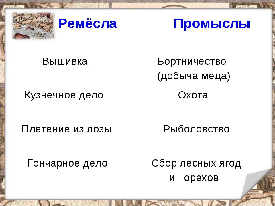 Ремёсла  Промыслы Вышивка  Бортничество (добыча мёда) Кузнечное дело  Охо...
