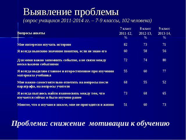 Выявление проблемы (опрос учащихся 2011-2014 гг. – 7-9 классы, 102 человека)...