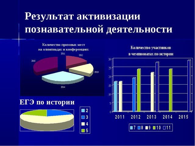 Результат активизации познавательной деятельности ЕГЭ по истории