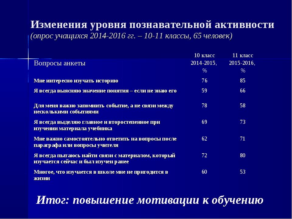 Изменения уровня познавательной активности (опрос учащихся 2014-2016 гг. – 10...