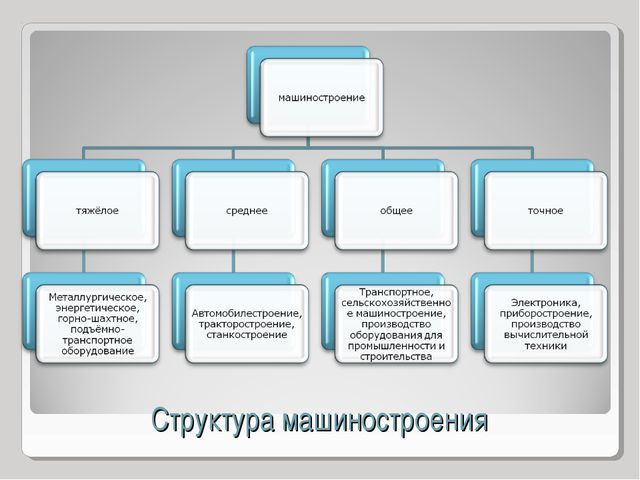 Структура машиностроения