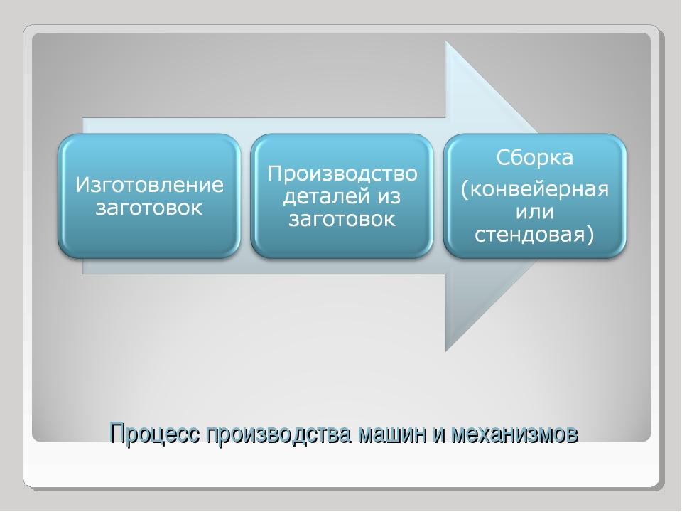 Процесс производства машин и механизмов