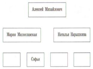 Вспомните родословную Романовых.