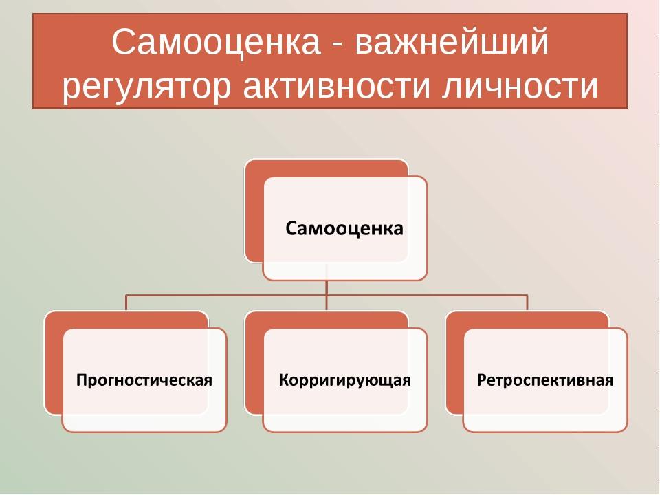 Самооценка - важнейший регулятор активности личности