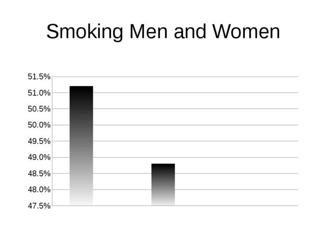 Smoking Men and Women