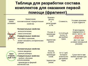 Таблица для разработки состава комплектов для оказания первой помощи (фрагмен