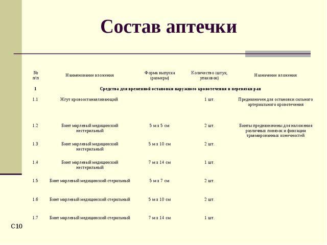 C* Состав аптечки № п/пНаименование вложенияФорма выпуска (размеры)Количес...