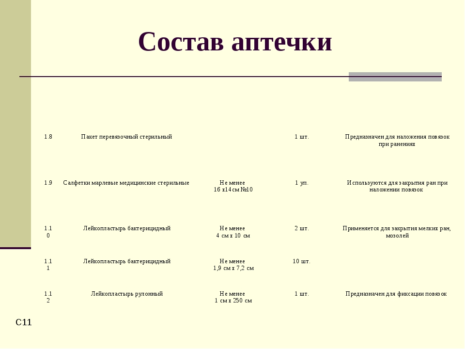 C* Состав аптечки 1.8Пакет перевязочный стерильный1 шт.Предназначен для...