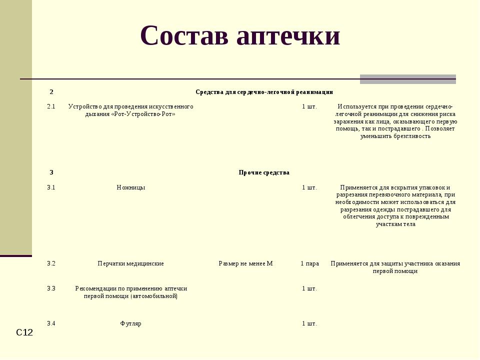 C* Состав аптечки 2Средства для сердечно-легочной реанимации 2.1Устройство...