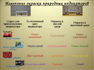 Изменение окраски природных индикаторов Сырье для приготовления индикатораЕс
