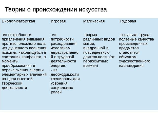 Теории о происхождении искусства Биологизаторская Игровая Магическая Трудовая...