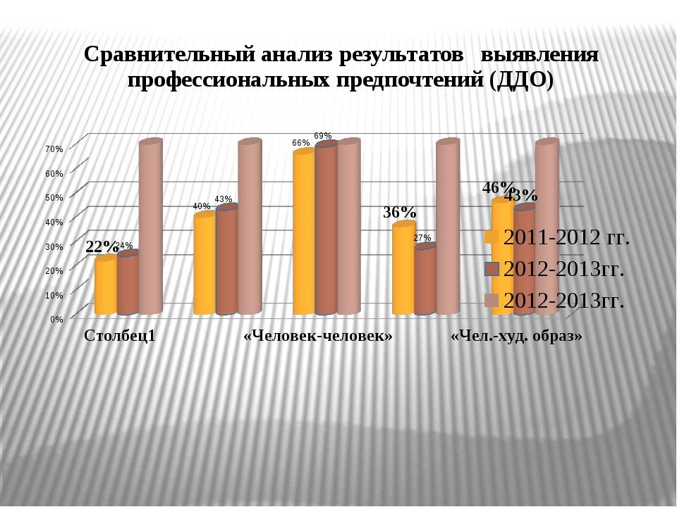 Сравнительный анализ результатов выявления профессиональных предпочтений (ДДО)