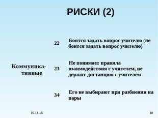 * * РИСКИ (2) Коммуника-тивные22Боится задать вопрос учителю (не боится зад