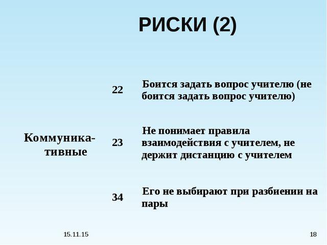 * * РИСКИ (2) Коммуника-тивные22Боится задать вопрос учителю (не боится зад...