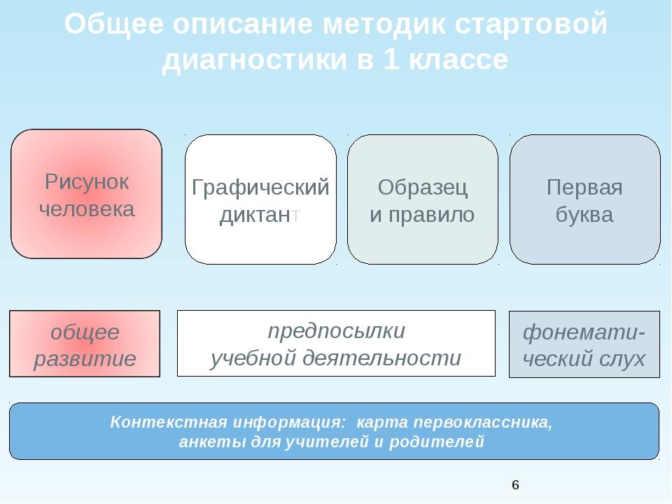 * Контекстная информация: карта первоклассника, анкеты для учителей и родител...