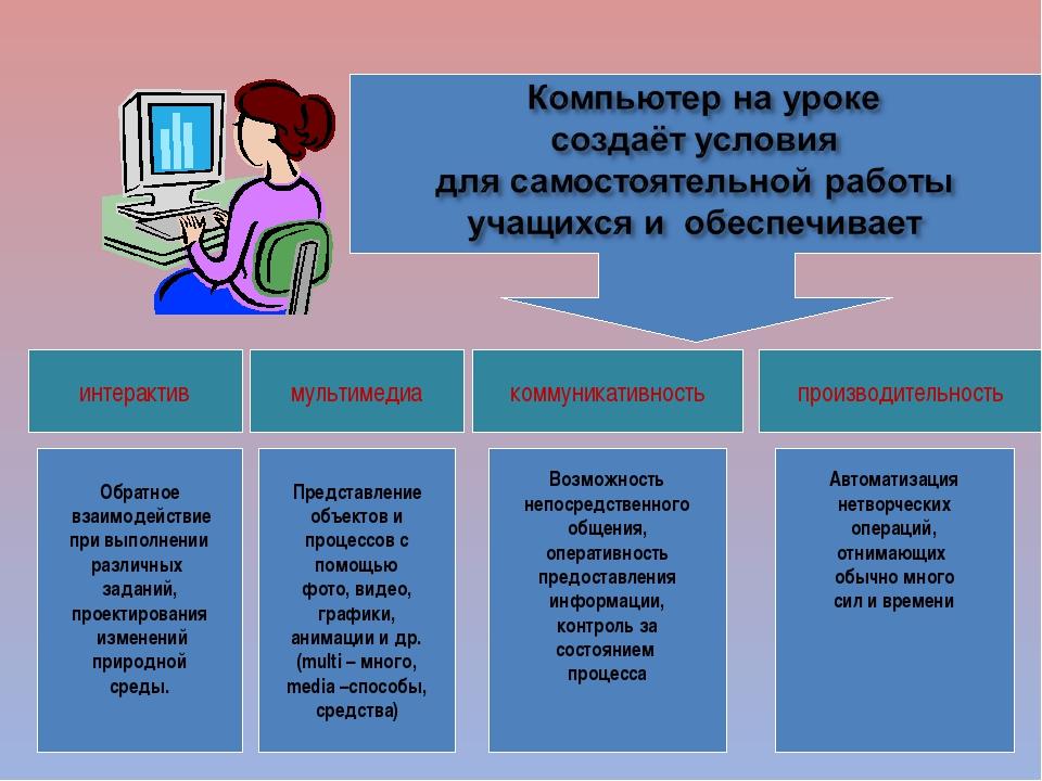 интерактив мультимедиа коммуникативность производительность Обратное взаимоде...