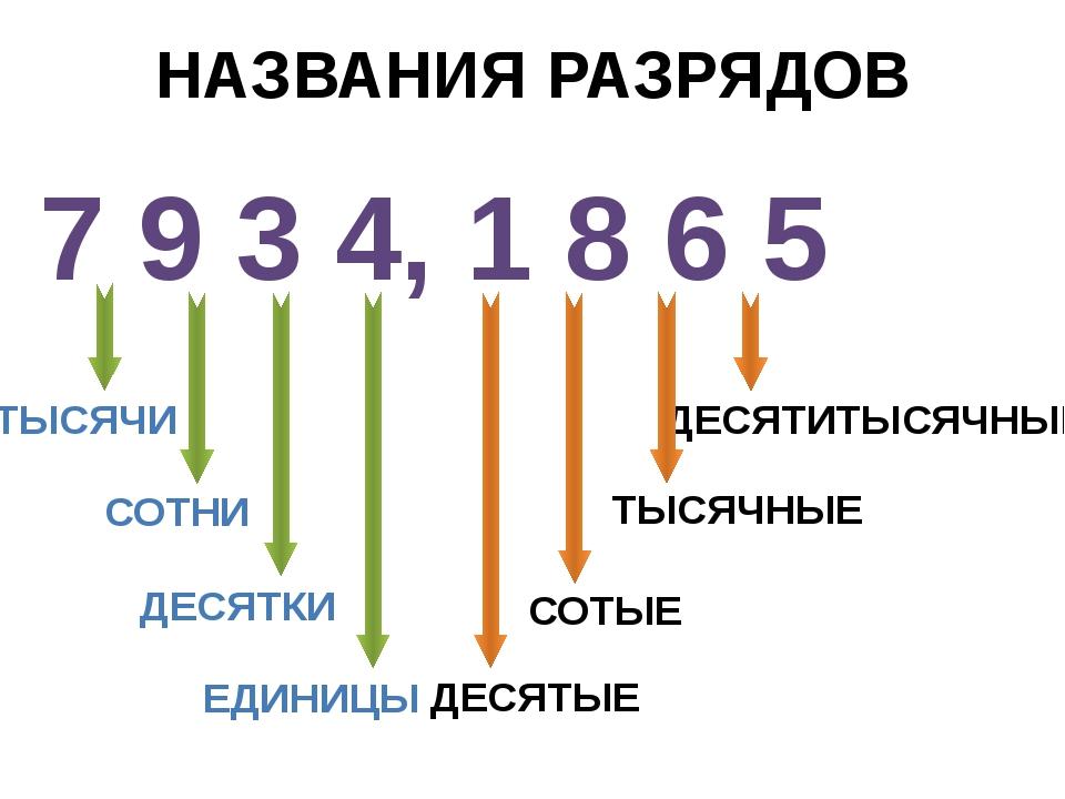 НАЗВАНИЯ РАЗРЯДОВ 7 9 3 4, 1 8 6 5 ТЫСЯЧИ СОТНИ ДЕСЯТКИ ЕДИНИЦЫ ДЕСЯТЫЕ СОТЫЕ...