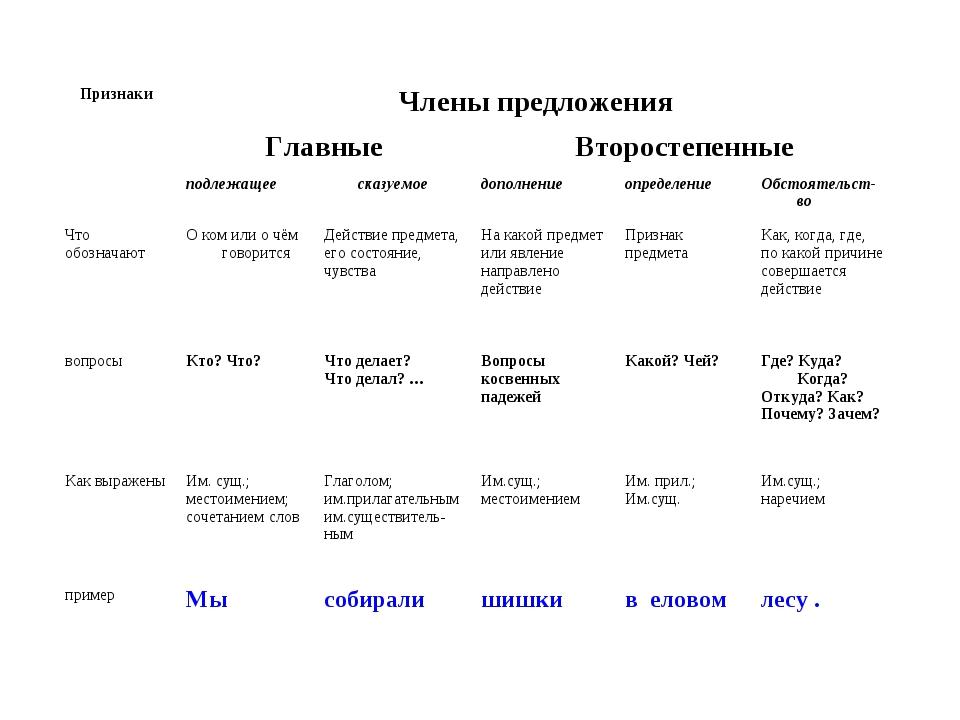 ПризнакиЧлены предложения ГлавныеВторостепенные подлежащеесказуемоедопо...