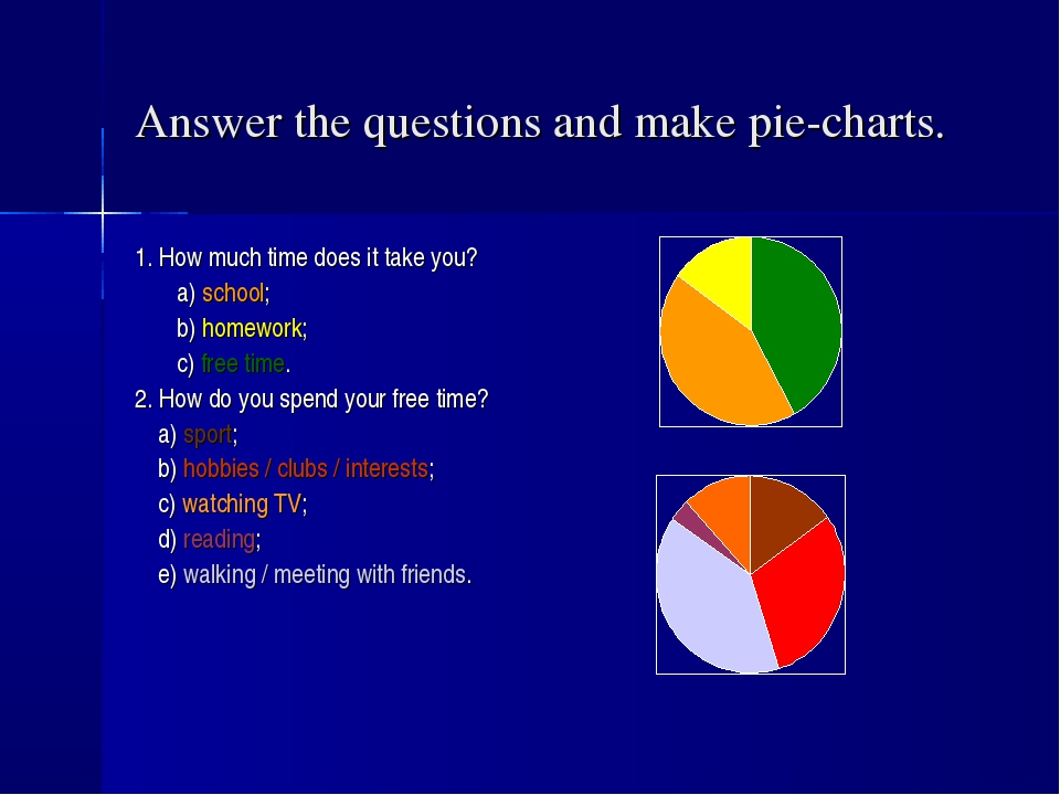 Answer the questions and make pie-charts. 1. How much time does it take you?...