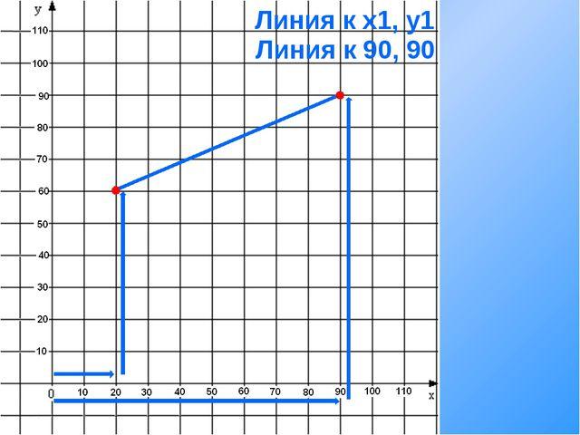 Линия к x1, y1 Линия к 90, 90
