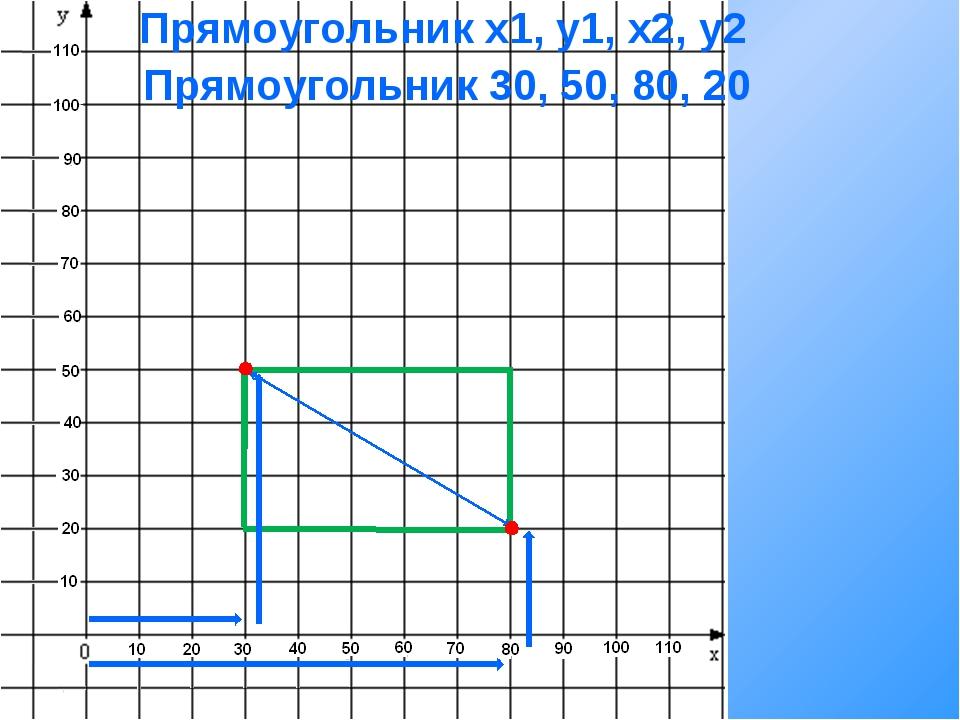 Прямоугольник x1, y1, x2, y2 Прямоугольник 30, 50, 80, 20