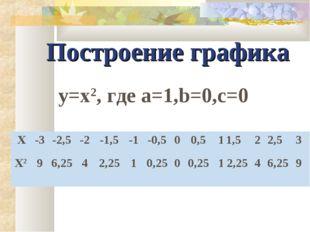 Построение графика y=x2, где а=1,b=0,c=0 X-3-2,5-2-1,5-1-0,500,511