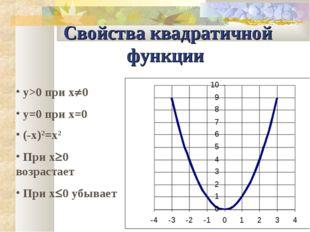 Свойства квадратичной функции y>0 при x0 y=0 при x=0 (-x)2=x2 При x0 возрас