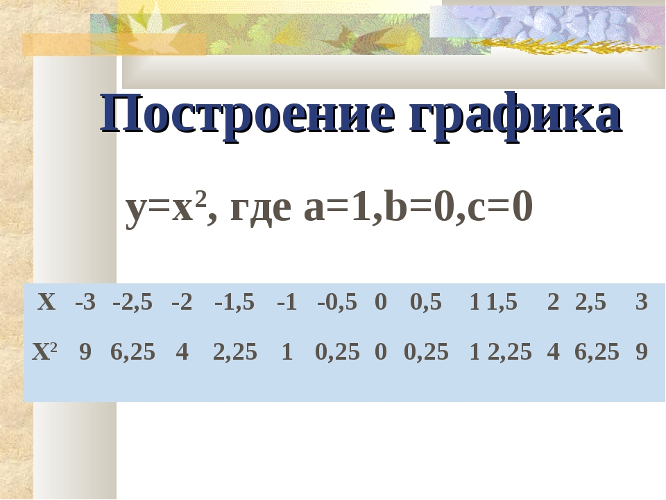 Построение графика y=x2, где а=1,b=0,c=0 X-3-2,5-2-1,5-1-0,500,511...
