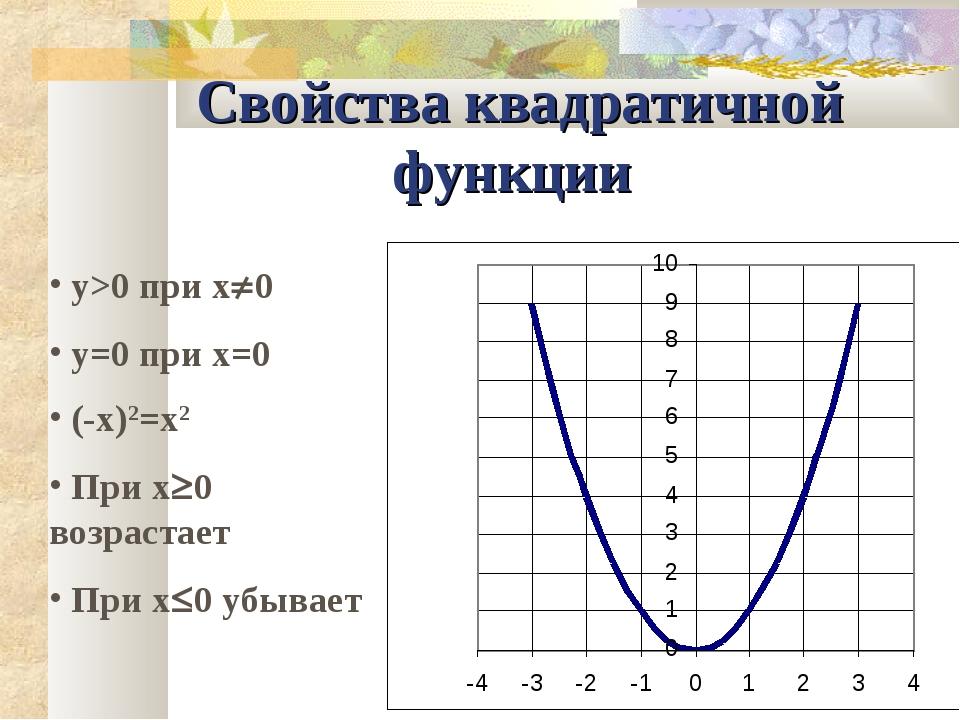 Свойства квадратичной функции y>0 при x0 y=0 при x=0 (-x)2=x2 При x0 возрас...